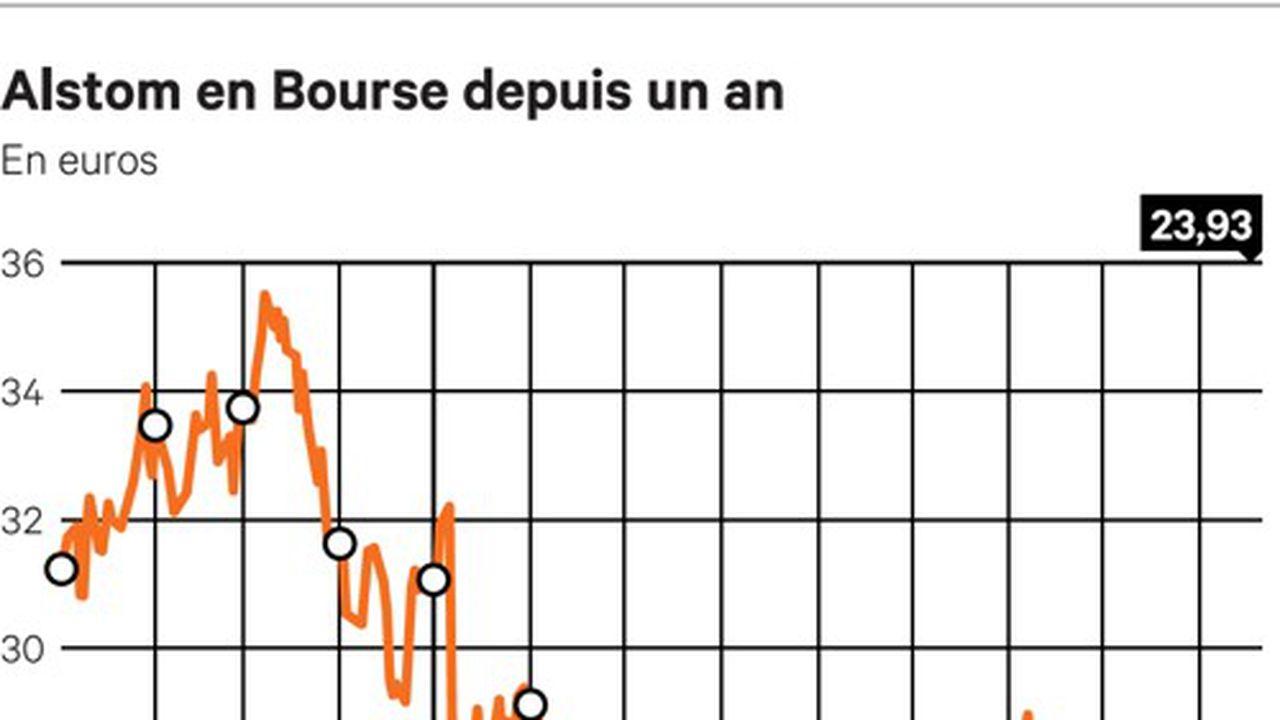 Alstom crise bourse