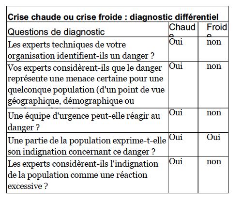 diagnostic différentiel crise